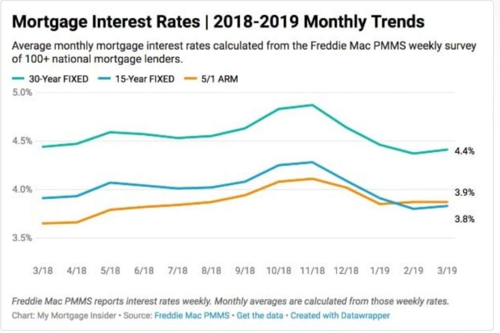 florida mortgage rates