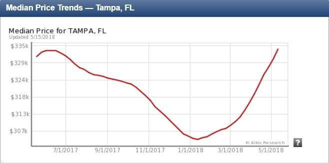 Tamp Median Real Estate Prices