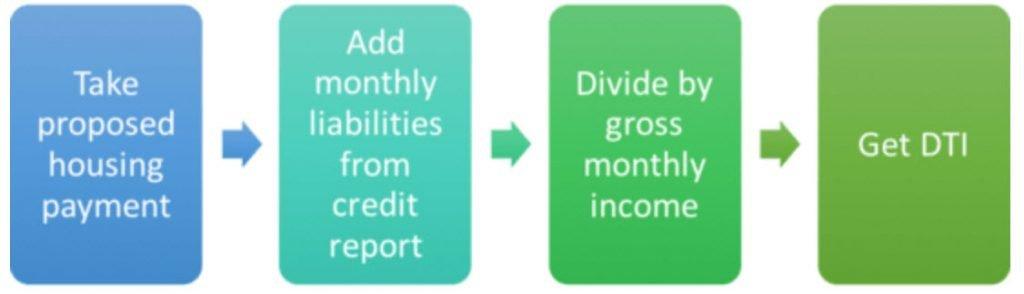 debt to income calculation DTI